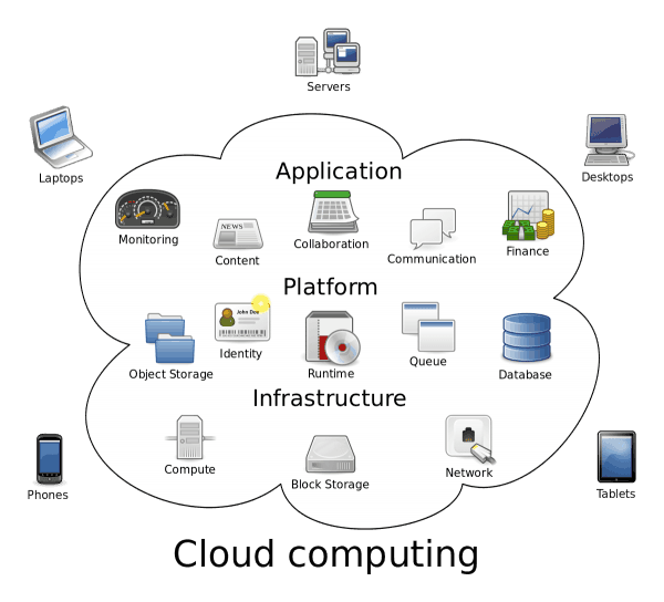 5 secrets to create a successful cloud computing business