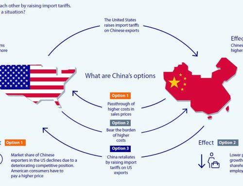 Sino- US trade relations strained as China raises tariff on US goods